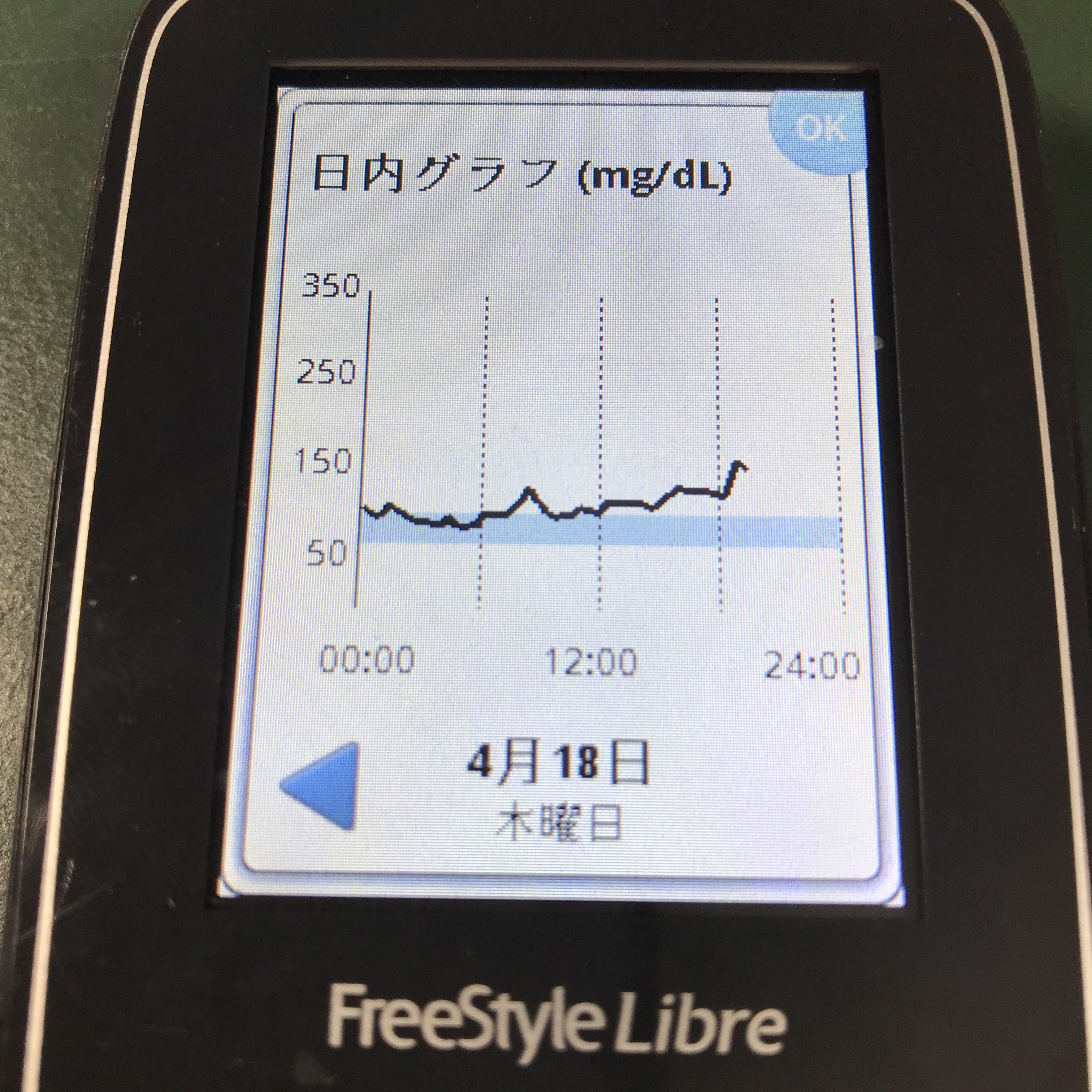 糖質制限 本日でフリースタイルリブレ終了
